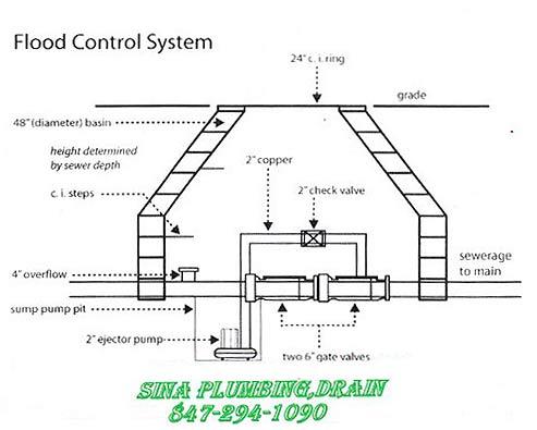 flood control system